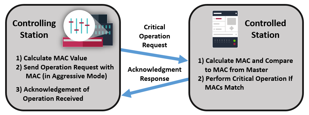 Example of IEC 104 Secure Authentication - Aggressive Mode Request