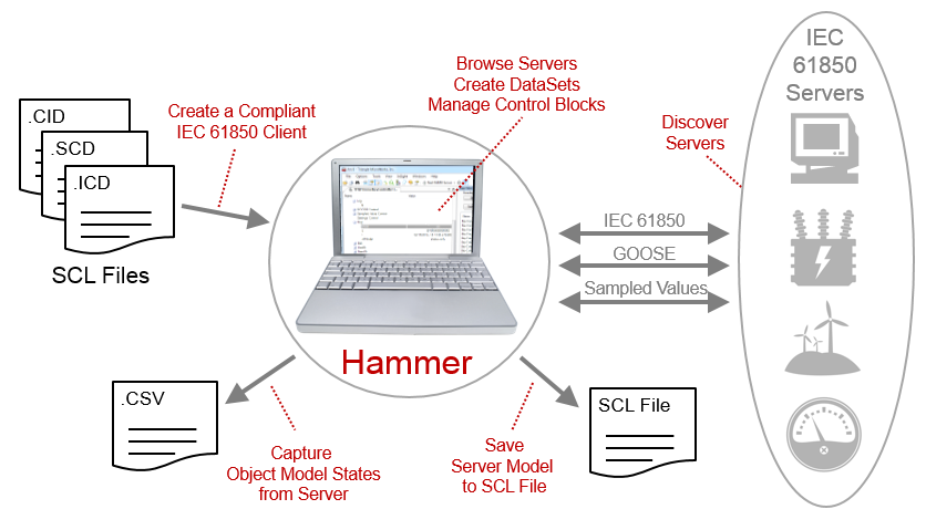 Hammer Overview-2